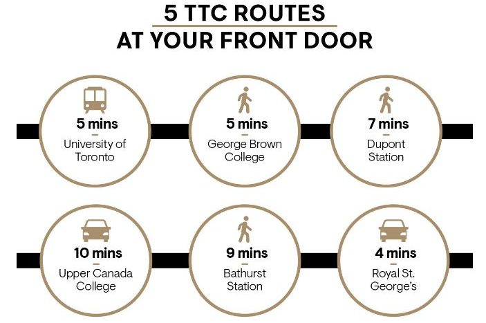 Oscar Residences - Transit Route Information